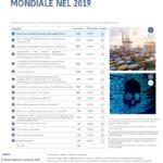 I rischi cyber principale preoccupazione per le aziende a livello mondiale