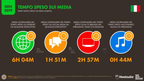 In Italia più della metà della popolazione è attiva sui social media