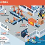 Istat: continua a crescere la diffusione delle tecnologie ICT in Italia
