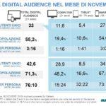 Audiweb: a novembre 33 milioni di italiani online