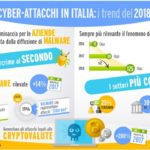 CLUSIT: nel 2018 +38% di attacchi e minacce in continua evoluzione