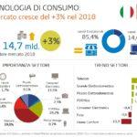 Nel 2018 cresce del 3% il mercato italiano della Tecnologia di Consumo