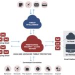 FireEye presenta Expertise on Demand e Secure Email Gateway