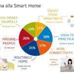 Trend digitali: fra empowerment ed entertainment, dentro e fuori casa