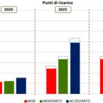 Presentato lo Smart Mobility Report 2019