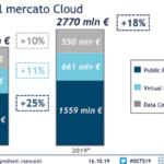 Cloud: il mercato in Italia vale 2,77 miliardi di euro nel 2019