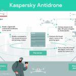 Kaspersky presenta una soluzione dedicata ai droni