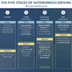 Il Gruppo Volkswagen intende portare la guida autonoma alla maturità di mercato