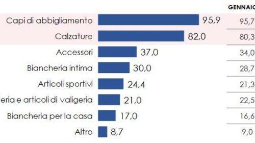 """""""Voglia"""" di saldi per 2 italiani su 3"""