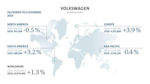 Il Gruppo Volkswagen aumenta le vendite nel 2019