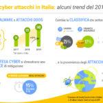 Cyber Security: Fastweb fotografa la situazione italiana per il Rapporto Clusit 2020