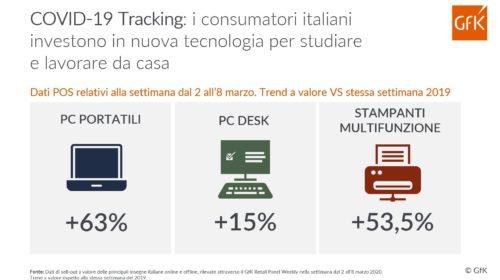 Gli italiani investono in tecnologia per lavorare e studiare da casa
