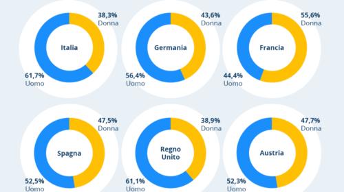 idealo diffonde il suo Report annuale sull'e-commerce italiano