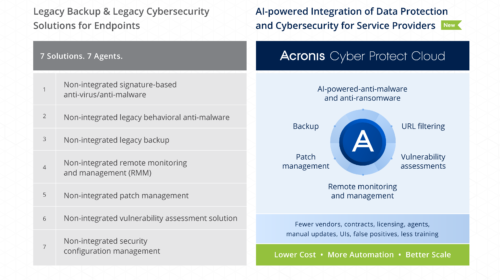 Acronis lancia il nuovo Acronis Cyber Protect Cloud
