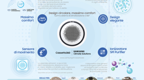Samsung Cassetta360: 5 anni di eccellenza nella climatizzazione