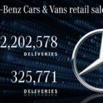 Mercedes-Benz Cars triplica le vendite globali di xEV e soddisfa gli obiettivi europei di CO2 per le autovetture nel 2020