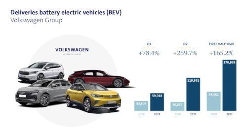 Gruppo Volkswagen: più che raddoppiate le consegne di veicoli 100% elettrici nel primo semestre