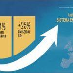 In forte crescita consumi ed emissioni nel II trimestre