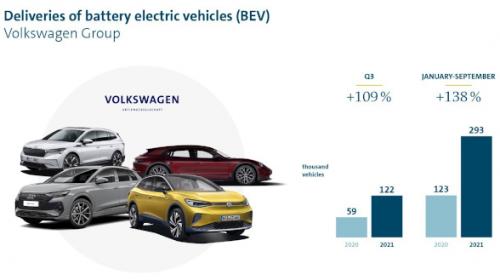 Il Gruppo Volkswagen raddoppia le consegne di veicoli 100% elettrici nel terzo trimestre